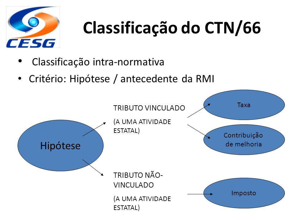 Classificação do CTN/66 Classificação intra-normativa Critério: Hipótese / antecedente da RMI Hipótese TRIBUTO VINCULADO (A UMA ATIVIDADE ESTATAL) TRI