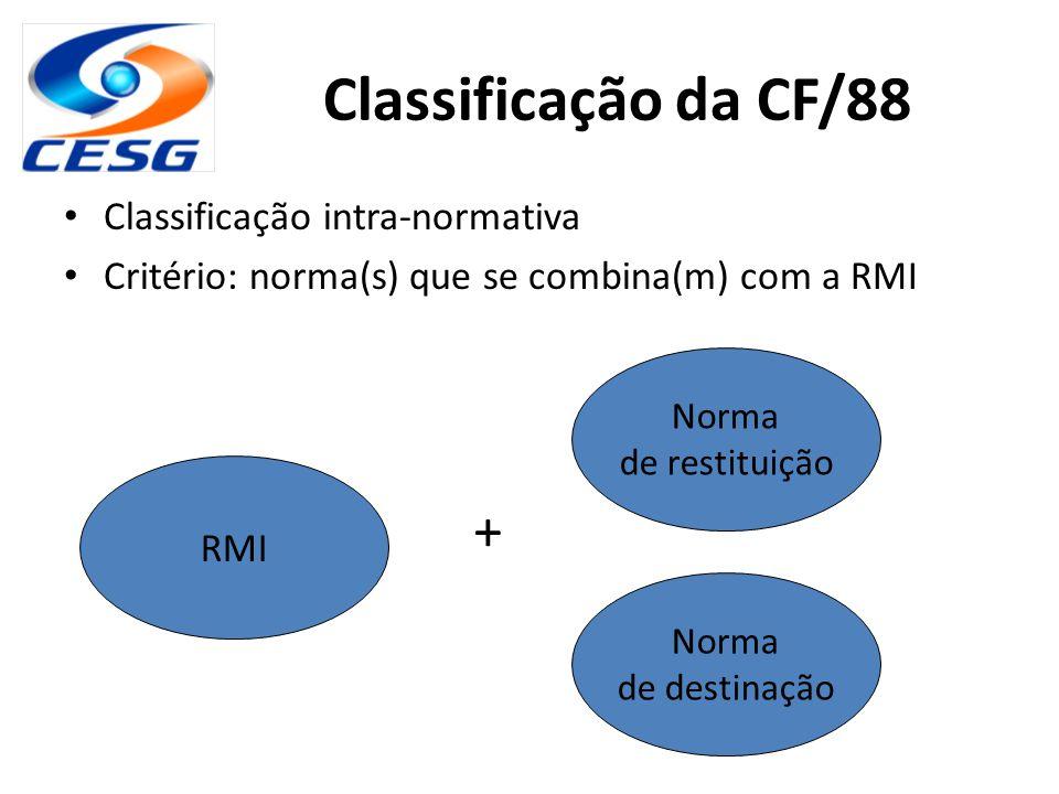 Classificação da CF/88 Classificação intra-normativa Critério: norma(s) que se combina(m) com a RMI RMI Norma de restituição Norma de destinação +