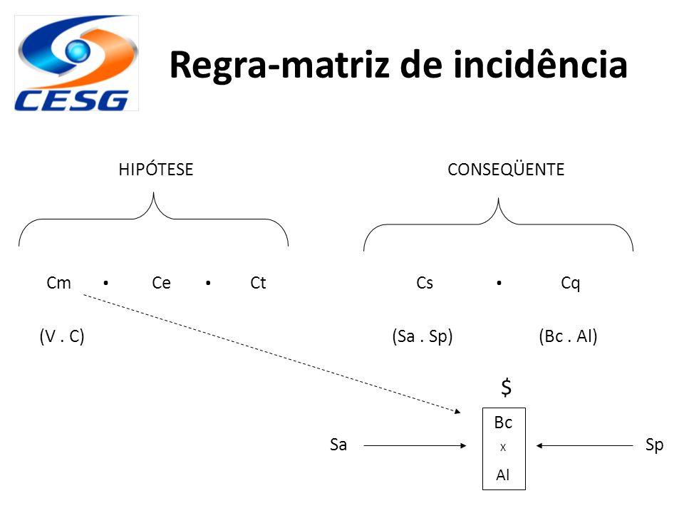 Regra-matriz de incidência HIPÓTESECONSEQÜENTE CmCeCtCsCq (Sa. Sp)(Bc. Al)(V. C)... SaSp $ Bc X Al
