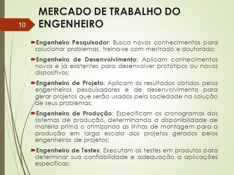 MERCADO DE TRABALHO DO ENGENHEIRO  Engenheiro Pesquisador : Busca novos conhecimentos para solucionar problemas, treina-se com mestrado e doutorado;
