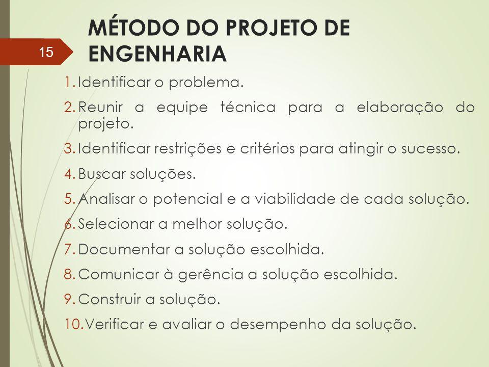 MÉTODO DO PROJETO DE ENGENHARIA 1.Identificar o problema. 2.Reunir a equipe técnica para a elaboração do projeto. 3.Identificar restrições e critérios