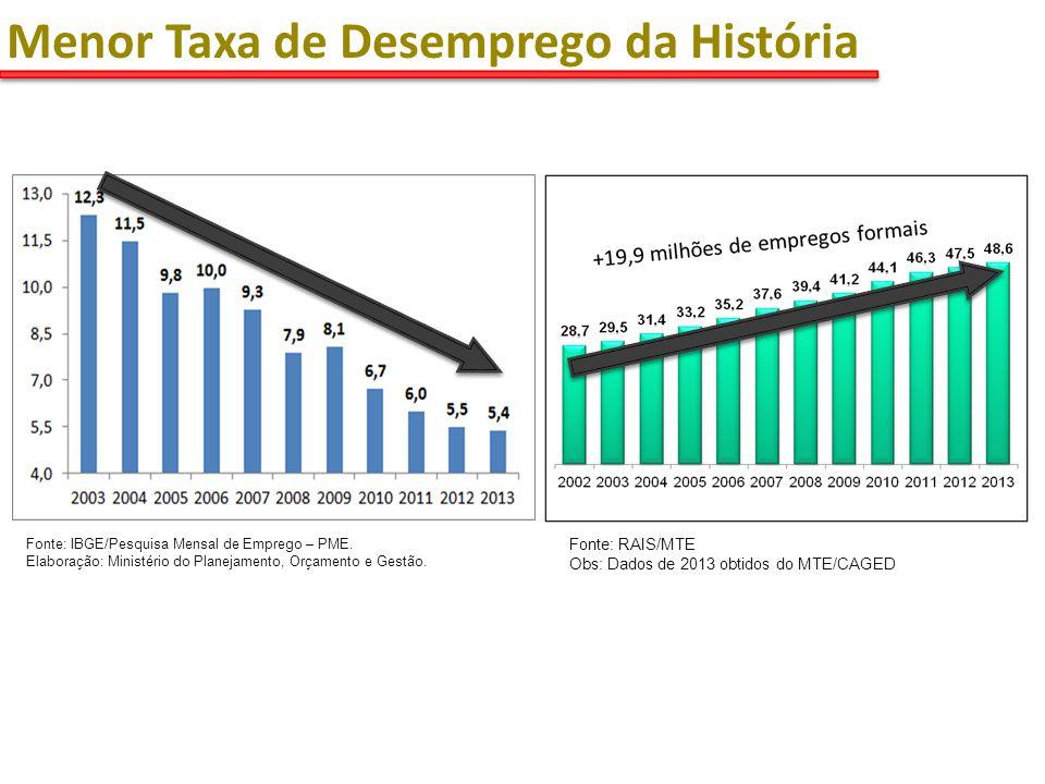 Fonte: IBGE/Pesquisa Mensal de Emprego – PME.
