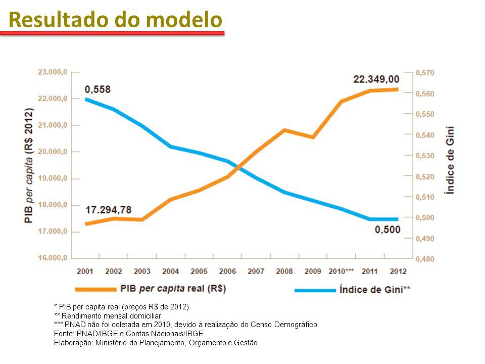 Resultados do Modelo: crescimento e inclusão social * PIB per capita real (preços R$ de 2012) ** Rendimento mensal domiciliar *** PNAD não foi coletada em 2010, devido à realização do Censo Demográfico Fonte: PNAD/IBGE e Contas Nacionais/IBGE Elaboração: Ministério do Planejamento, Orçamento e Gestão AUMENTO DA RENDA PER CAPITA E REDUÇÃO DAS DESIGUALDADES SOCIAIS Resultado do modelo