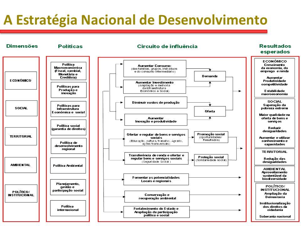 A Estratégia Nacional de Desenvolvimento