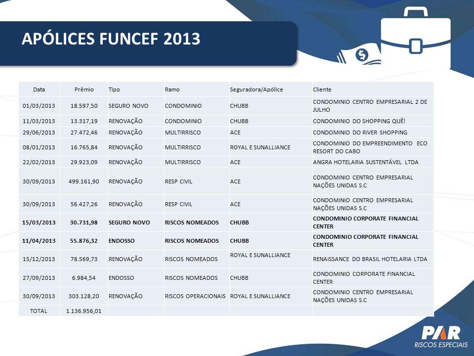 APÓLICES FUNCEF 2013 DataPrêmioTipoRamoSeguradora/ApóliceCliente 01/03/201318.597,50SEGURO NOVOCONDOMINIOCHUBB CONDOMINIO CENTRO EMPRESARIAL 2 DE JULH