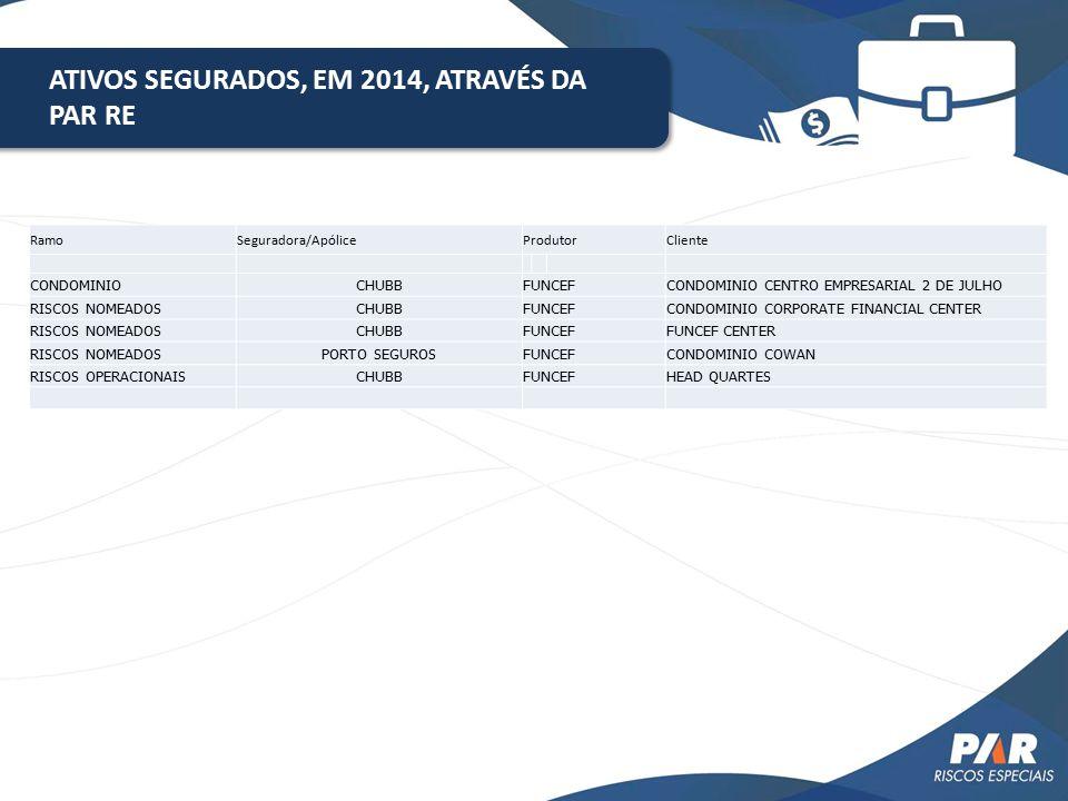 ATIVOS SEGURADOS, EM 2014, ATRAVÉS DA PAR RE RamoSeguradora/ApóliceProdutorCliente CONDOMINIOCHUBBFUNCEFCONDOMINIO CENTRO EMPRESARIAL 2 DE JULHO RISCO