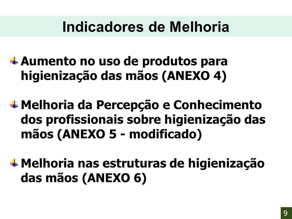 Aumento no uso de produtos para higienização das mãos (ANEXO 4) Melhoria da Percepção e Conhecimento dos profissionais sobre higienização das mãos (AN
