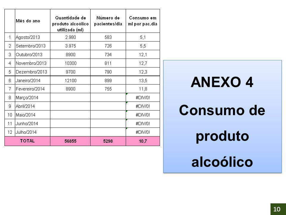 ANEXO 4 Consumo de produto alcoólico ANEXO 4 Consumo de produto alcoólico 10