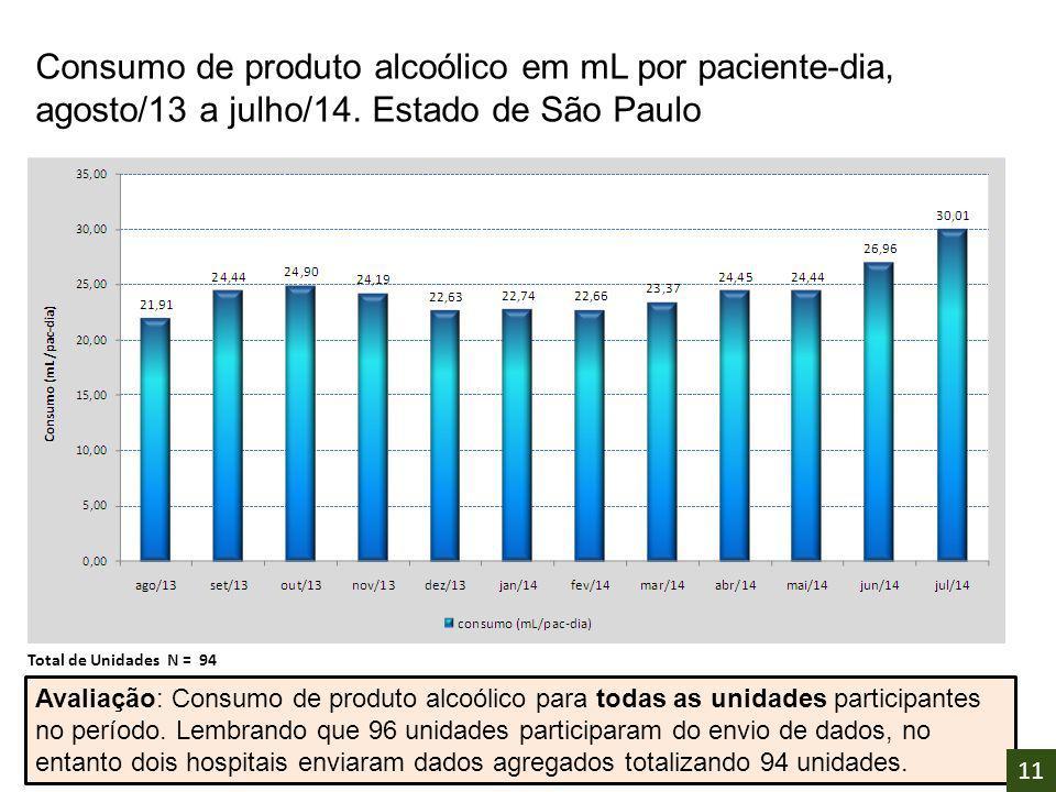Consumo de produto alcoólico em mL por paciente-dia, agosto/13 a julho/14. Estado de São Paulo Avaliação: Consumo de produto alcoólico para todas as u