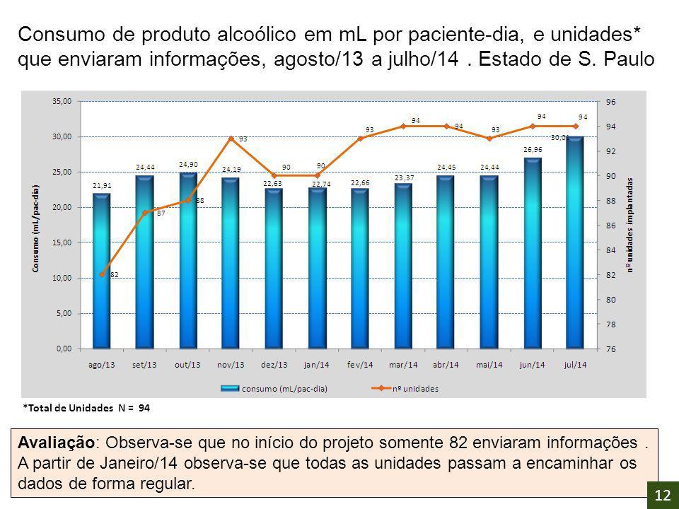 Consumo de produto alcoólico em mL por paciente-dia, e unidades* que enviaram informações, agosto/13 a julho/14. Estado de S. Paulo Avaliação: Observa