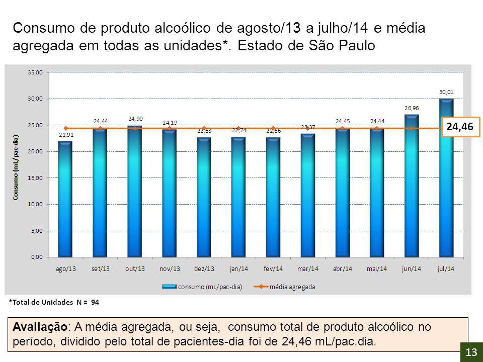 Consumo de produto alcoólico de agosto/13 a julho/14 e média agregada em todas as unidades*. Estado de São Paulo Avaliação: A média agregada, ou seja,