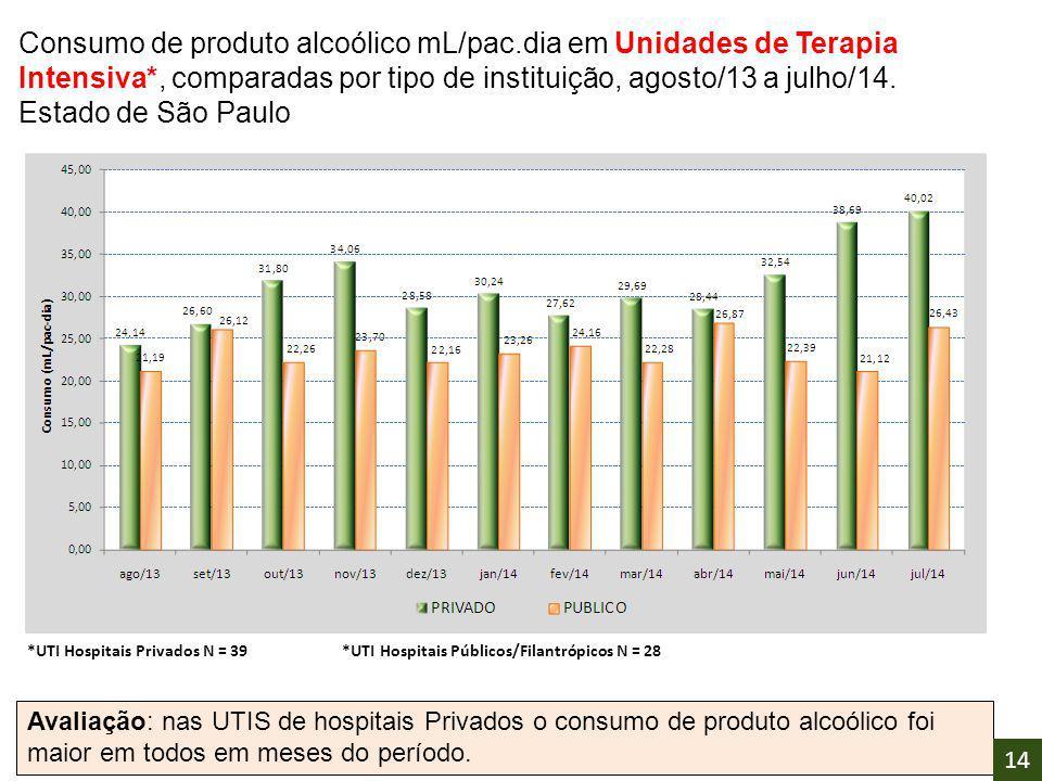 Consumo de produto alcoólico mL/pac.dia em Unidades de Terapia Intensiva*, comparadas por tipo de instituição, agosto/13 a julho/14. Estado de São Pau