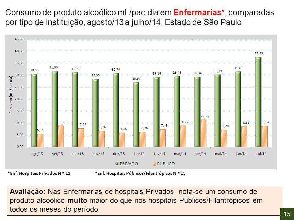 Consumo de produto alcoólico mL/pac.dia em Enfermarias*, comparadas por tipo de instituição, agosto/13 a julho/14. Estado de São Paulo Avaliação: Nas