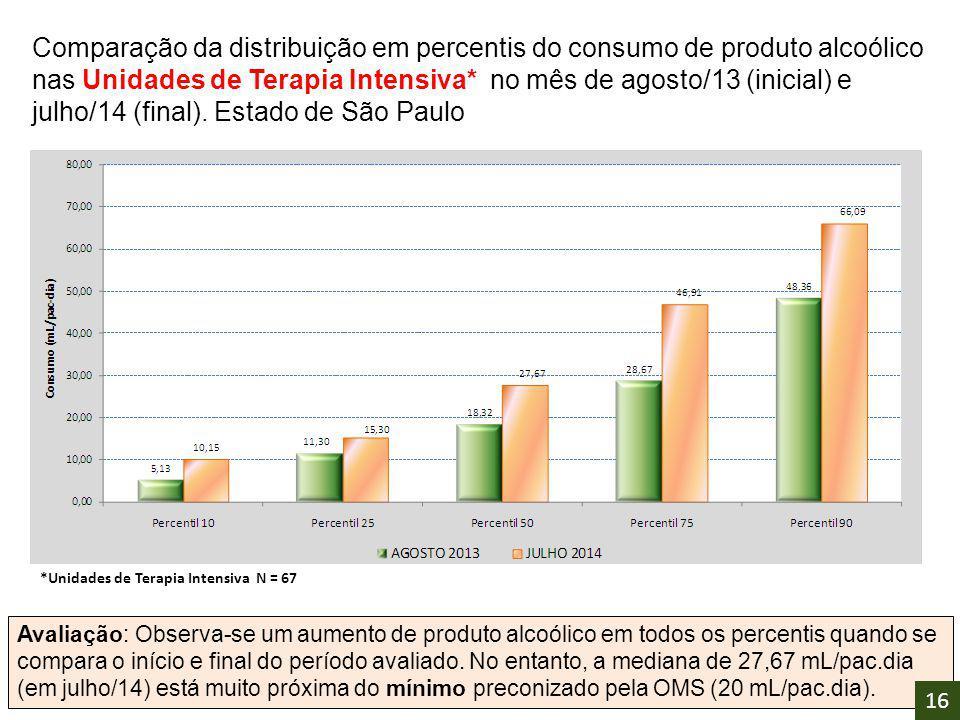 Comparação da distribuição em percentis do consumo de produto alcoólico nas Unidades de Terapia Intensiva* no mês de agosto/13 (inicial) e julho/14 (f