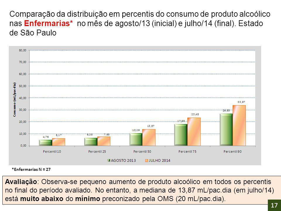 Comparação da distribuição em percentis do consumo de produto alcoólico nas Enfermarias* no mês de agosto/13 (inicial) e julho/14 (final). Estado de S