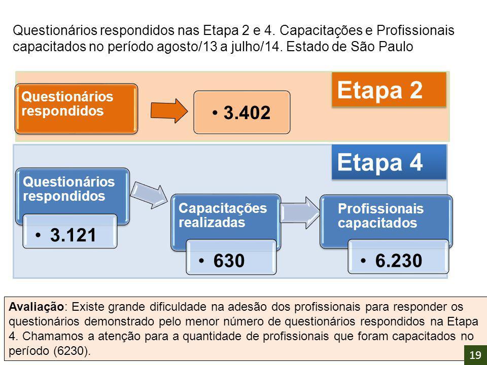 Questionários respondidos nas Etapa 2 e 4. Capacitações e Profissionais capacitados no período agosto/13 a julho/14. Estado de São Paulo Etapa 2 Quest