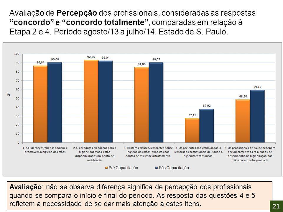 """Avaliação de Percepção dos profissionais, consideradas as respostas """"concordo"""" e """"concordo totalmente"""", comparadas em relação à Etapa 2 e 4. Período a"""