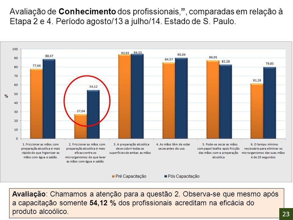 """Avaliação de Conhecimento dos profissionais,"""", comparadas em relação à Etapa 2 e 4. Período agosto/13 a julho/14. Estado de S. Paulo. Avaliação: Chama"""