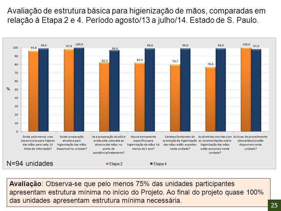 Avaliação de estrutura básica para higienização de mãos, comparadas em relação à Etapa 2 e 4. Período agosto/13 a julho/14. Estado de S. Paulo. N=94 u