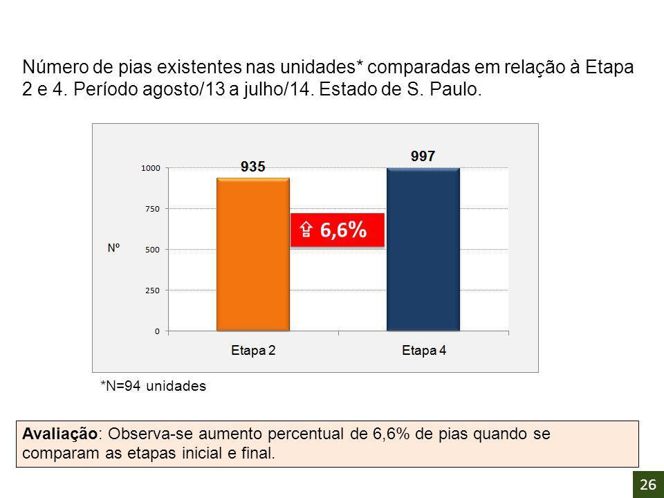  6,6 % Número de pias existentes nas unidades* comparadas em relação à Etapa 2 e 4. Período agosto/13 a julho/14. Estado de S. Paulo. Avaliação: Obse