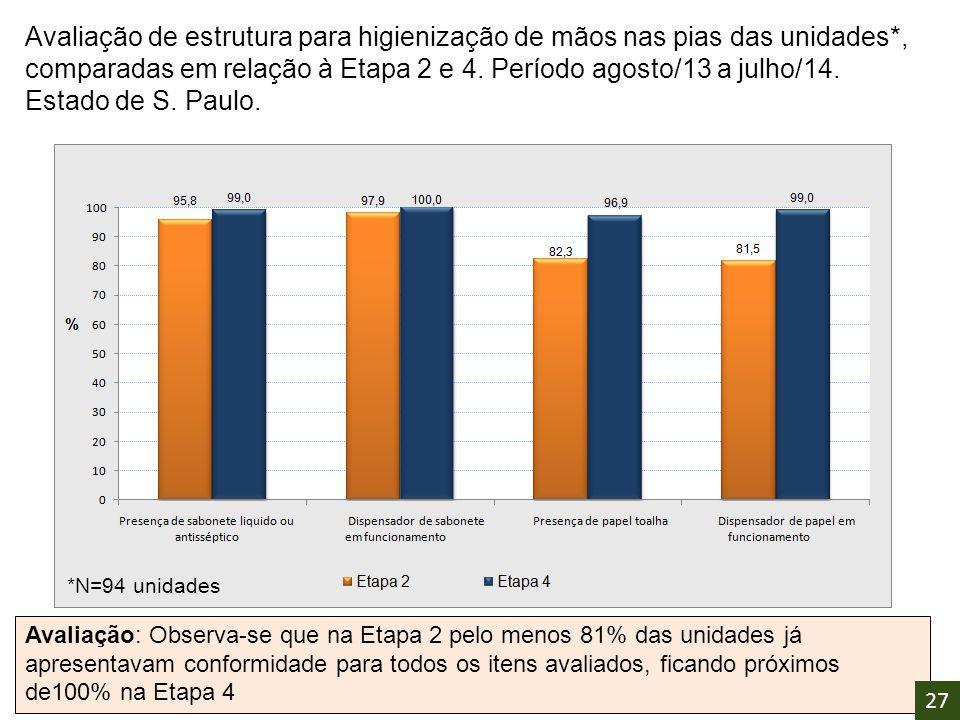Avaliação: Observa-se que na Etapa 2 pelo menos 81% das unidades já apresentavam conformidade para todos os itens avaliados, ficando próximos de100% n