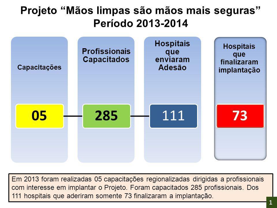"""Hospitais que enviaram Adesão Profissionais Capacitados Capacitações 05285111 Hospitais que finalizaram implantação 73 Projeto """"Mãos limpas são mãos m"""