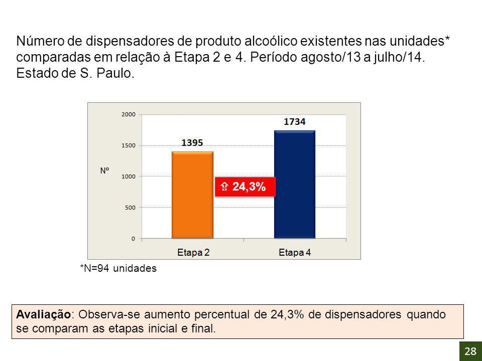  24,3% Número de dispensadores de produto alcoólico existentes nas unidades* comparadas em relação à Etapa 2 e 4. Período agosto/13 a julho/14. Estad