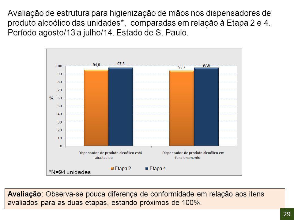 Avaliação de estrutura para higienização de mãos nos dispensadores de produto alcoólico das unidades*, comparadas em relação à Etapa 2 e 4. Período ag