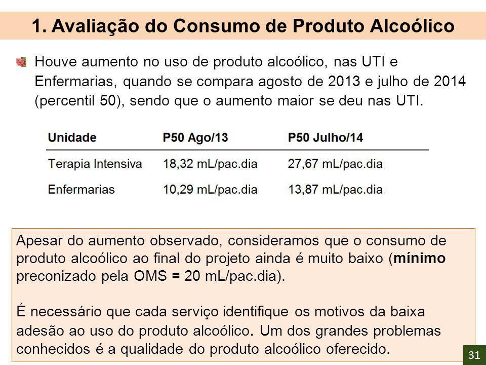Houve aumento no uso de produto alcoólico, nas UTI e Enfermarias, quando se compara agosto de 2013 e julho de 2014 (percentil 50), sendo que o aumento