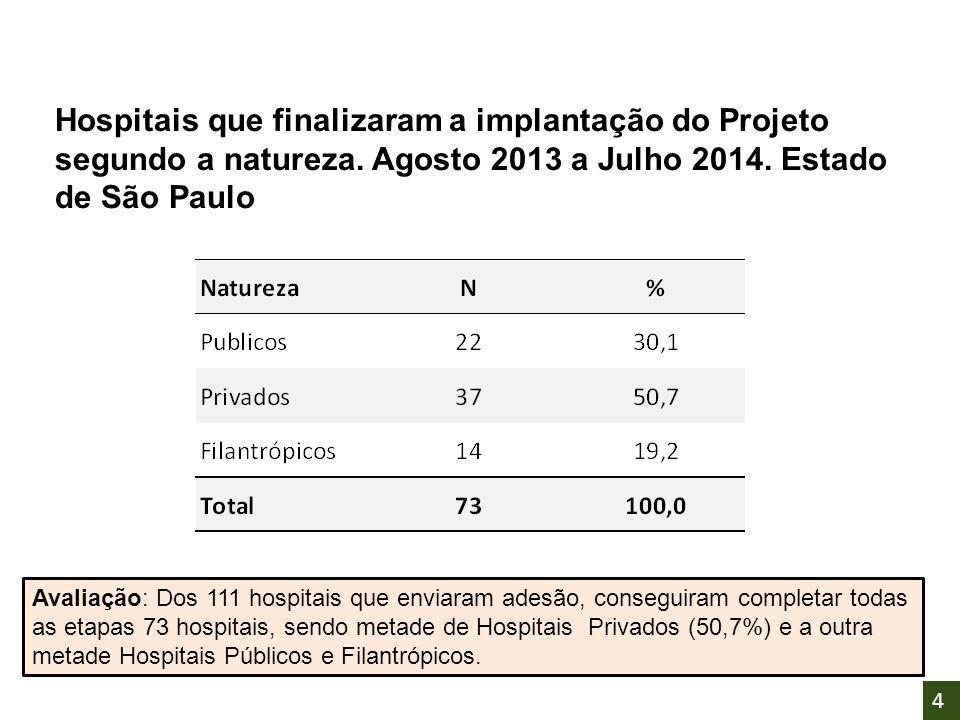 Hospitais que finalizaram a implantação do Projeto segundo a natureza. Agosto 2013 a Julho 2014. Estado de São Paulo Avaliação: Dos 111 hospitais que