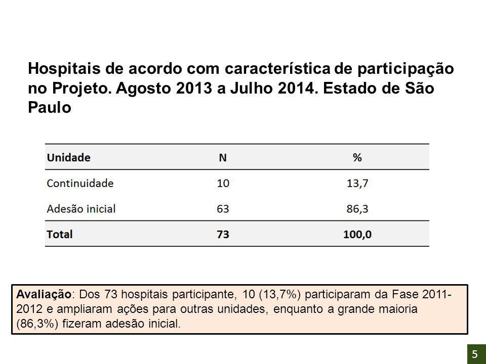 Hospitais de acordo com característica de participação no Projeto. Agosto 2013 a Julho 2014. Estado de São Paulo Avaliação: Dos 73 hospitais participa