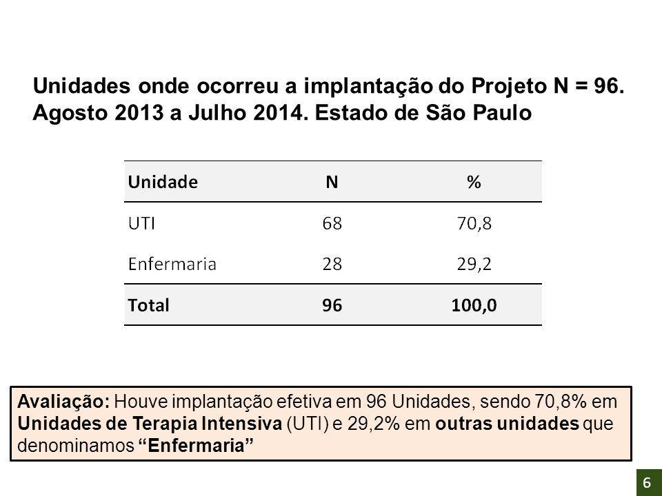 """Avaliação: Houve implantação efetiva em 96 Unidades, sendo 70,8% em Unidades de Terapia Intensiva (UTI) e 29,2% em outras unidades que denominamos """"En"""