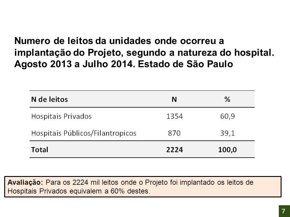 Numero de leitos da unidades onde ocorreu a implantação do Projeto, segundo a natureza do hospital. Agosto 2013 a Julho 2014. Estado de São Paulo Aval