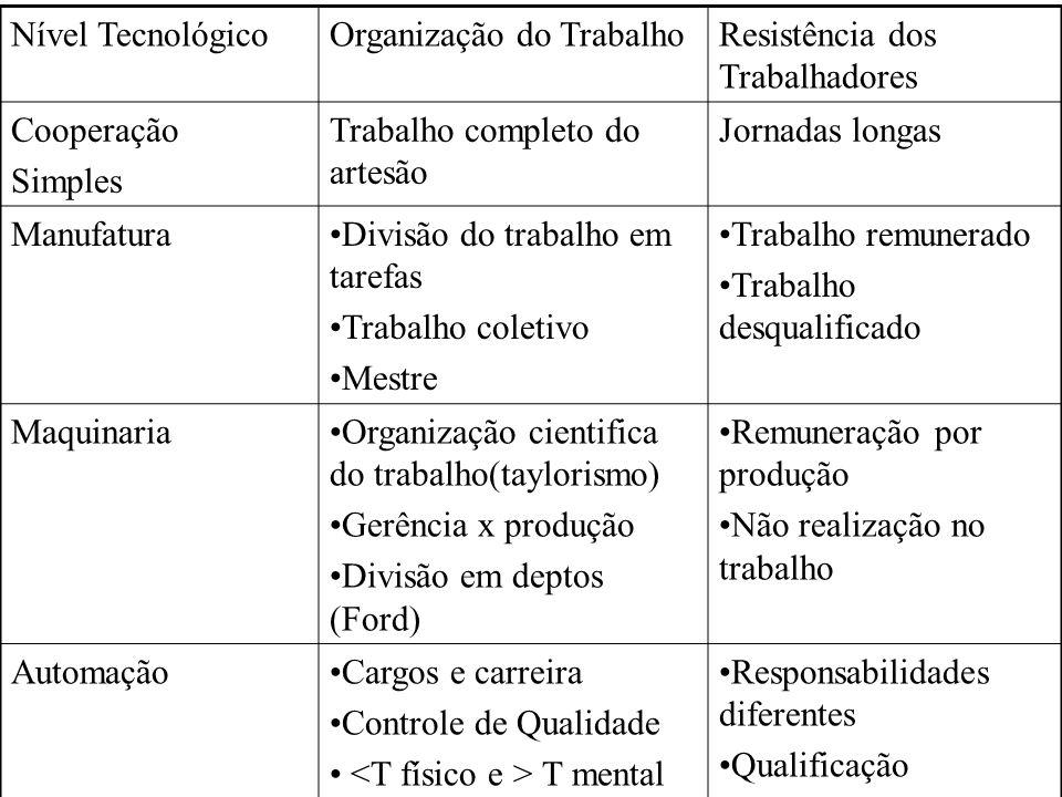 Nível TecnológicoOrganização do TrabalhoResistência dos Trabalhadores Cooperação Simples Trabalho completo do artesão Jornadas longas ManufaturaDivisã