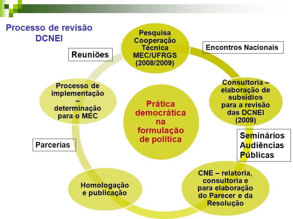 Processo de revisão DCNEI Prática democrática na formulação de política Pesquisa Cooperação Técnica MEC/UFRGS (2008/2009) Consultoria – elaboração de subsídios para a revisão das DCNEI (2009) CNE – relatoria, consultoria e para elaboração do Parecer e da Resolução Homologação e publicação Processo de implementação – determinação para o MEC Reuniões Encontros Nacionais Seminários Audiências Públicas Parcerias