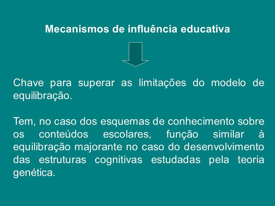 Mecanismos de influência educativa Chave para superar as limitações do modelo de equilibração. Tem, no caso dos esquemas de conhecimento sobre os cont