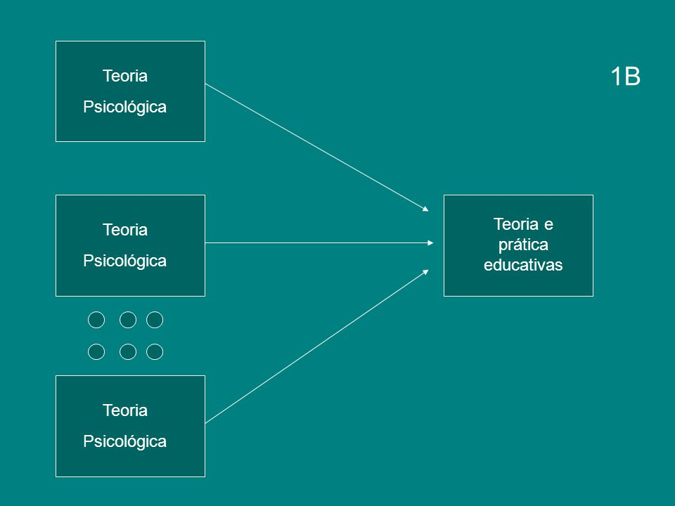 1B Teoria Psicológica Teoria e prática educativas Teoria Psicológica Teoria Psicológica