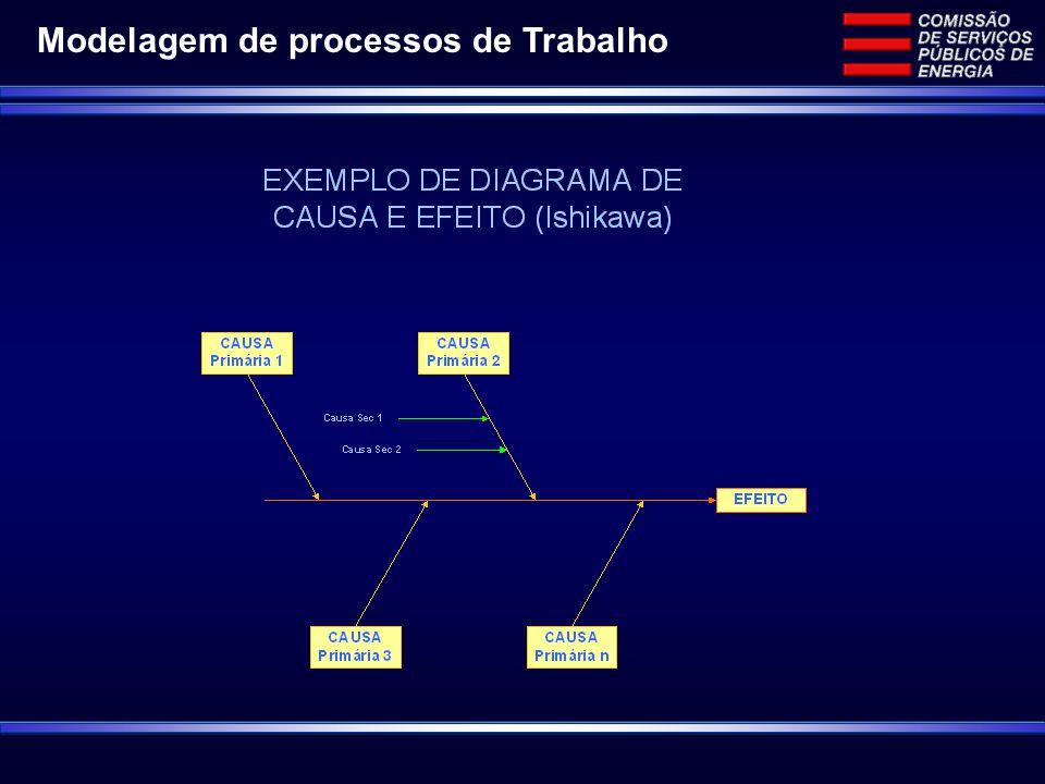 Modelagem de processos de Trabalho