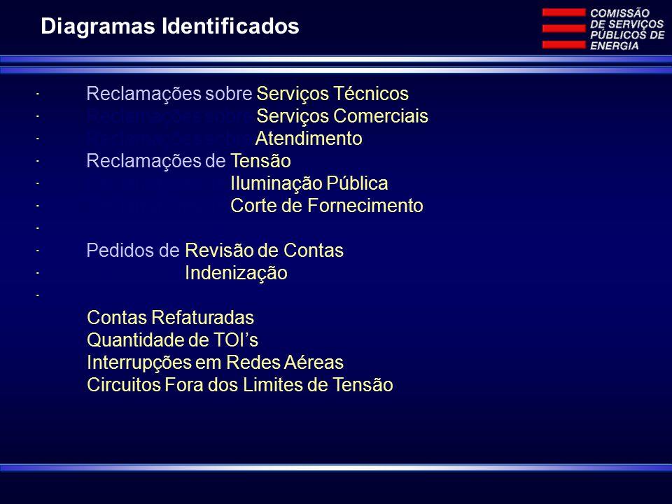 · Reclamações sobre Serviços Técnicos · Reclamações sobre Serviços Comerciais · Reclamações sobre Atendimento · Reclamações de Tensão · Reclamações de Iluminação Pública · Reclamações de Corte de Fornecimento · · Pedidos de Revisão de Contas · Pedidos de Indenização · Contas Refaturadas Quantidade de TOI's Interrupções em Redes Aéreas Circuitos Fora dos Limites de Tensão Diagramas Identificados