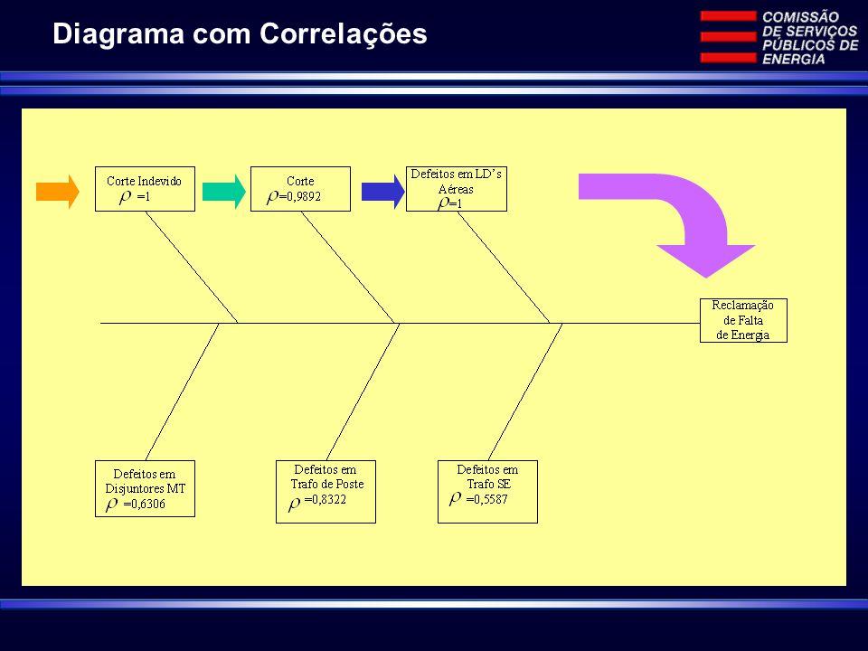 Diagrama com Correlações