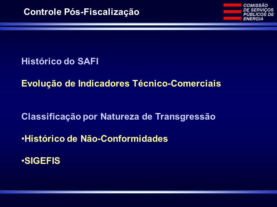 Controle Pós-Fiscalização Histórico do SAFI Evolução de Indicadores Técnico-Comerciais Classificação por Natureza de Transgressão Histórico de Não-Conformidades SIGEFIS