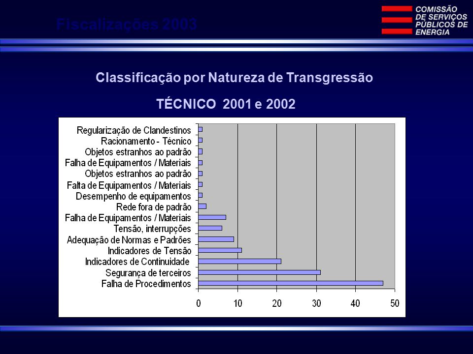 Fiscalizações 2003 Classificação por Natureza de Transgressão TÉCNICO 2001 e 2002