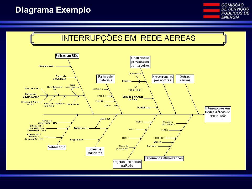 Diagrama Exemplo