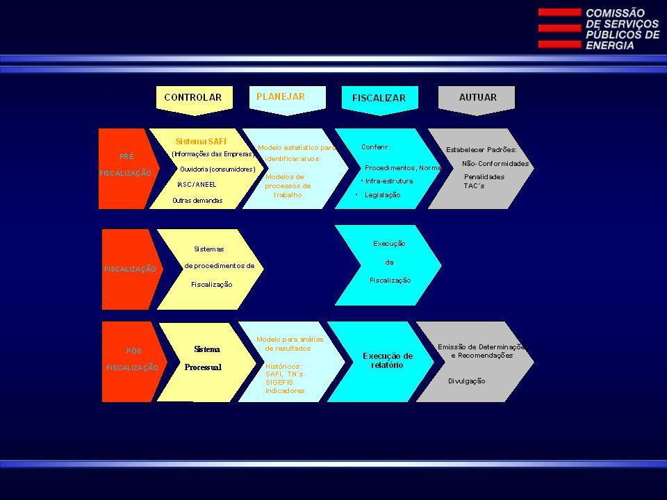 Planejamento Pré-Fiscalização Questão proposta: Como orientar os objetivos da fiscalização técnica- comercial visando : Qualidade técnica da distribuição Melhoria do atendimento comercial Redução de reclamações da Ouvidoria CSPE