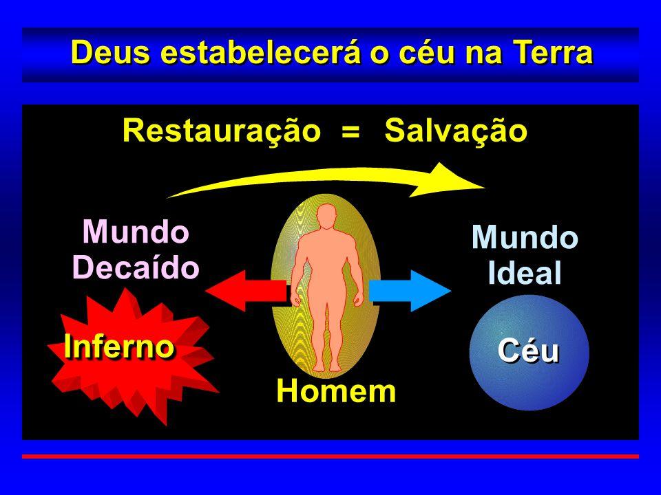 Mundo Decaído Restauração Salvação MundoIdealMundoIdeal InfernoInferno Homem Céu Deus estabelecerá o céu na Terra =