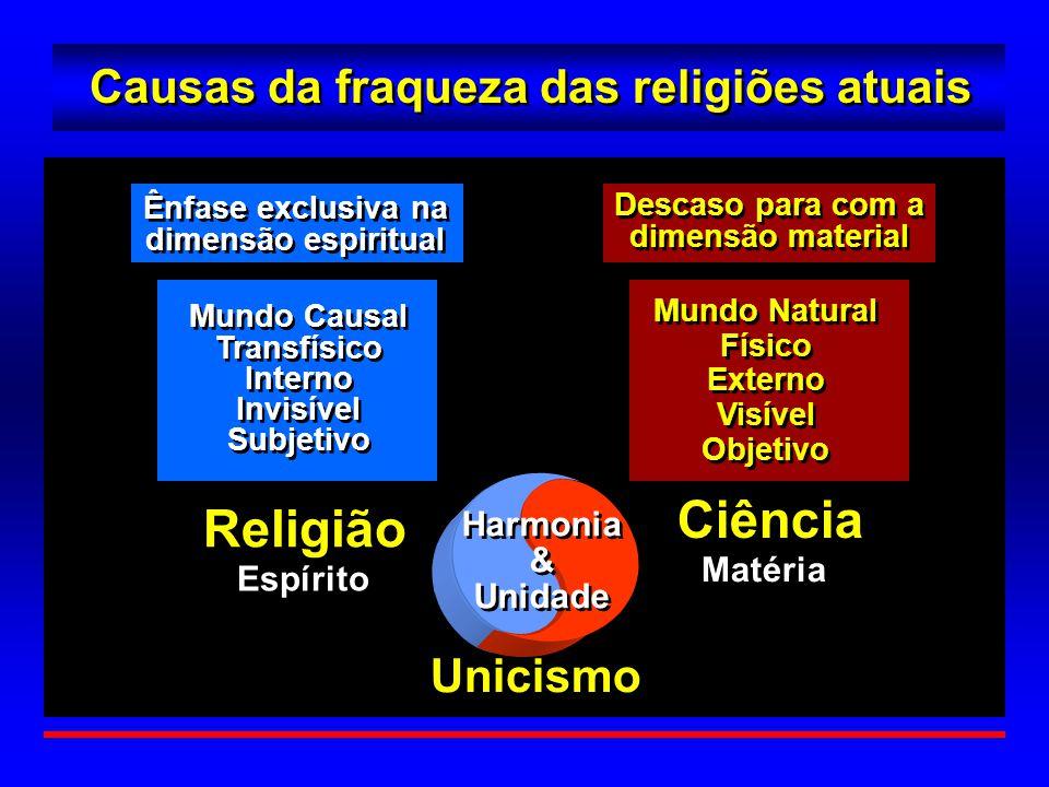 Causas da fraqueza das religiões atuais Ciência Religião Espírito Matéria Unicismo Harmonia & Unidade Harmonia & Unidade Descaso para com a dimensão m