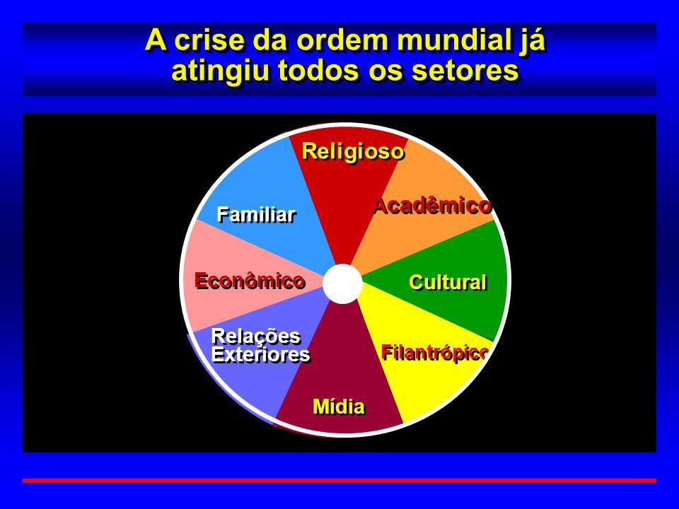 Cultural Filantrópico Familiar Econômico Mídia Relações Exteriores Relações Exteriores Religioso A crise da ordem mundial já atingiu todos os setores