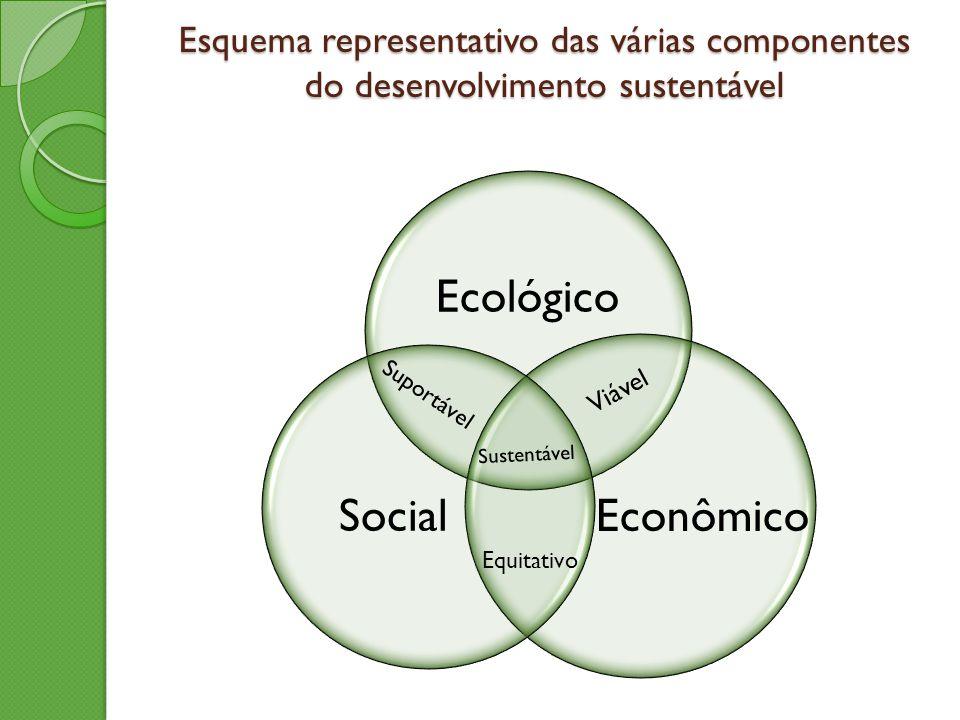 Esquema representativo das várias componentes do desenvolvimento sustentável Ecológico Social Sustentável Viável Suportável Equitativo Econômico