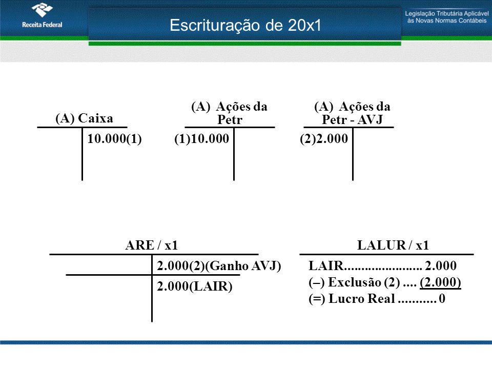 Escrituração de 20x1 (A) Caixa 10.000(1) (A)Ações da Petr (1)10.000 (A)Ações da Petr - AVJ (2)2.000 ARE / x1 2.000(2)(Ganho AVJ) 2.000(LAIR) LALUR / x