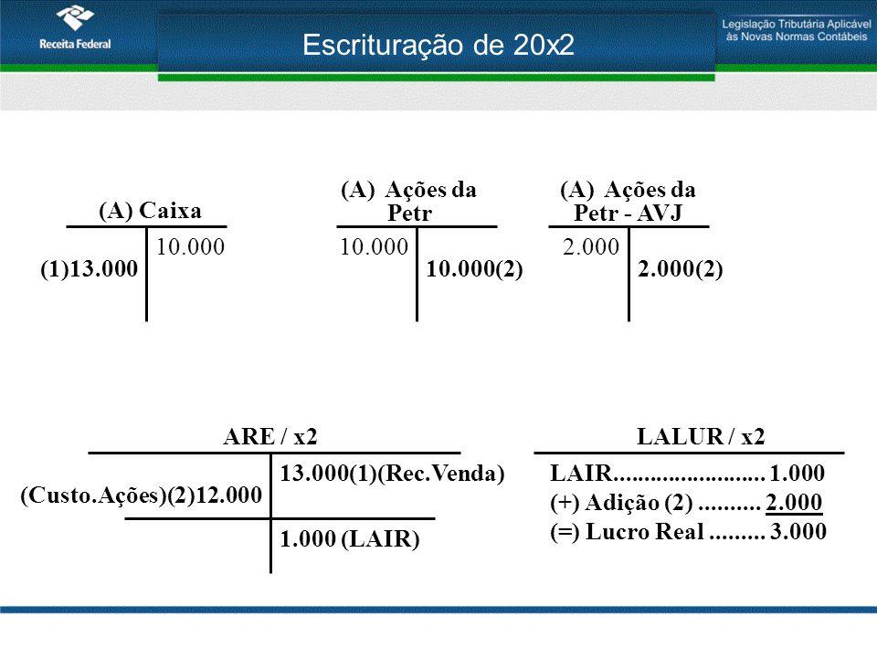 Escrituração de 20x2 (A) Caixa 10.000 (A)Ações da Petr 10.000 (A)Ações da Petr - AVJ 2.000 ARE / x2LALUR / x2 (1)13.000 13.000(1)(Rec.Venda) 10.000(2)